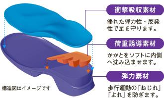 衝撃吸収素材・荷重誘導素材・弾力素材
